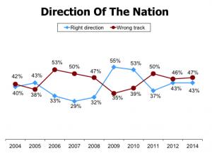 chart 2014